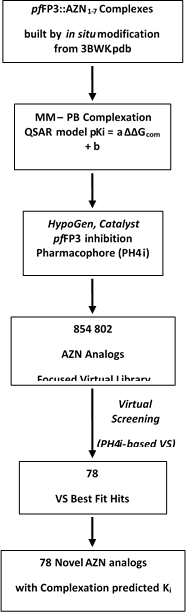 Scheme 1: workflow describing the multistep approach to virtually design novel AZN analogues with higher predicted potency against FP-3.