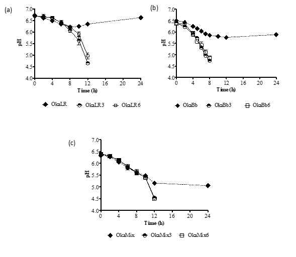 Impact of fructose and fructooligosaccharides supplementation upon the fermentation of hydrolyzed okara and its impact upon bioactive components