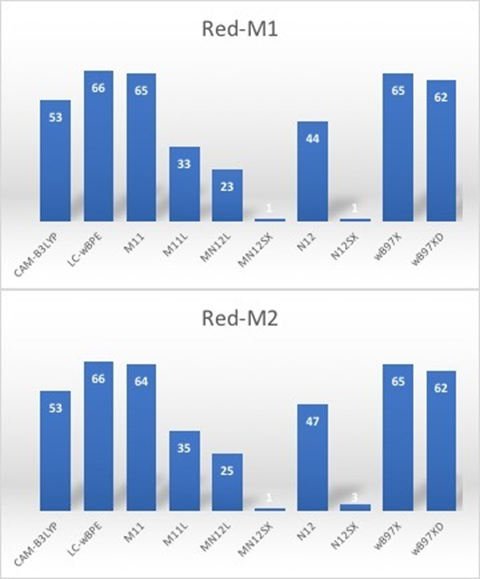 Computed Local Chemical Reactivity of Melanoidins Red M1 and Red M2 Using Conceptual DFT