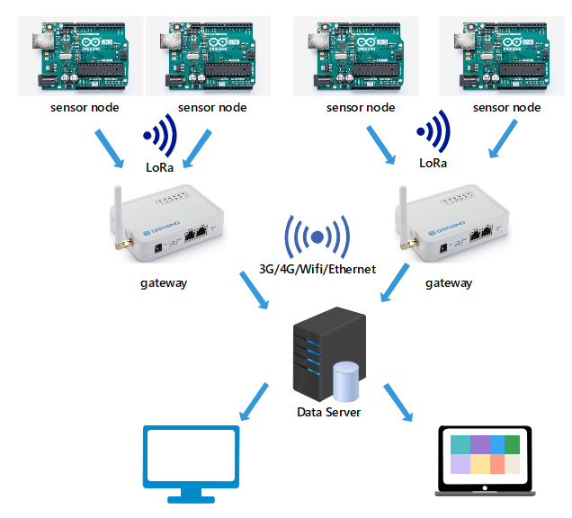 Wireless greenhouse environment monitoring system based on lora network