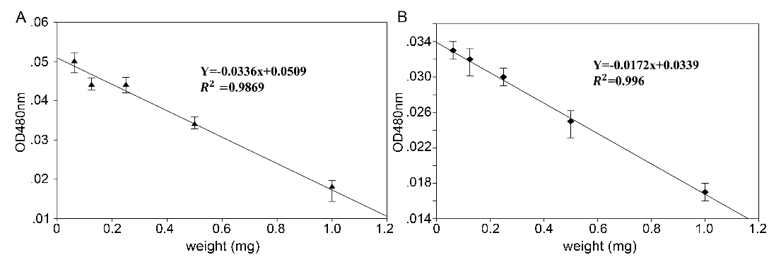 Fig. 3: OD value of epinephrine treated with different concentrations of AFR and ABR (means ± SD, n = 6).