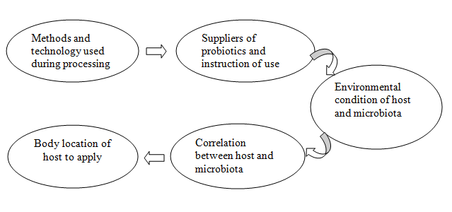 Impacts of probiotics on feeding technology and its application in aquaculture
