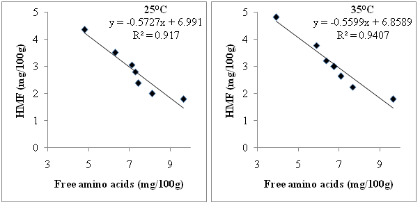 Effect of storage time and temperature on the nutritional